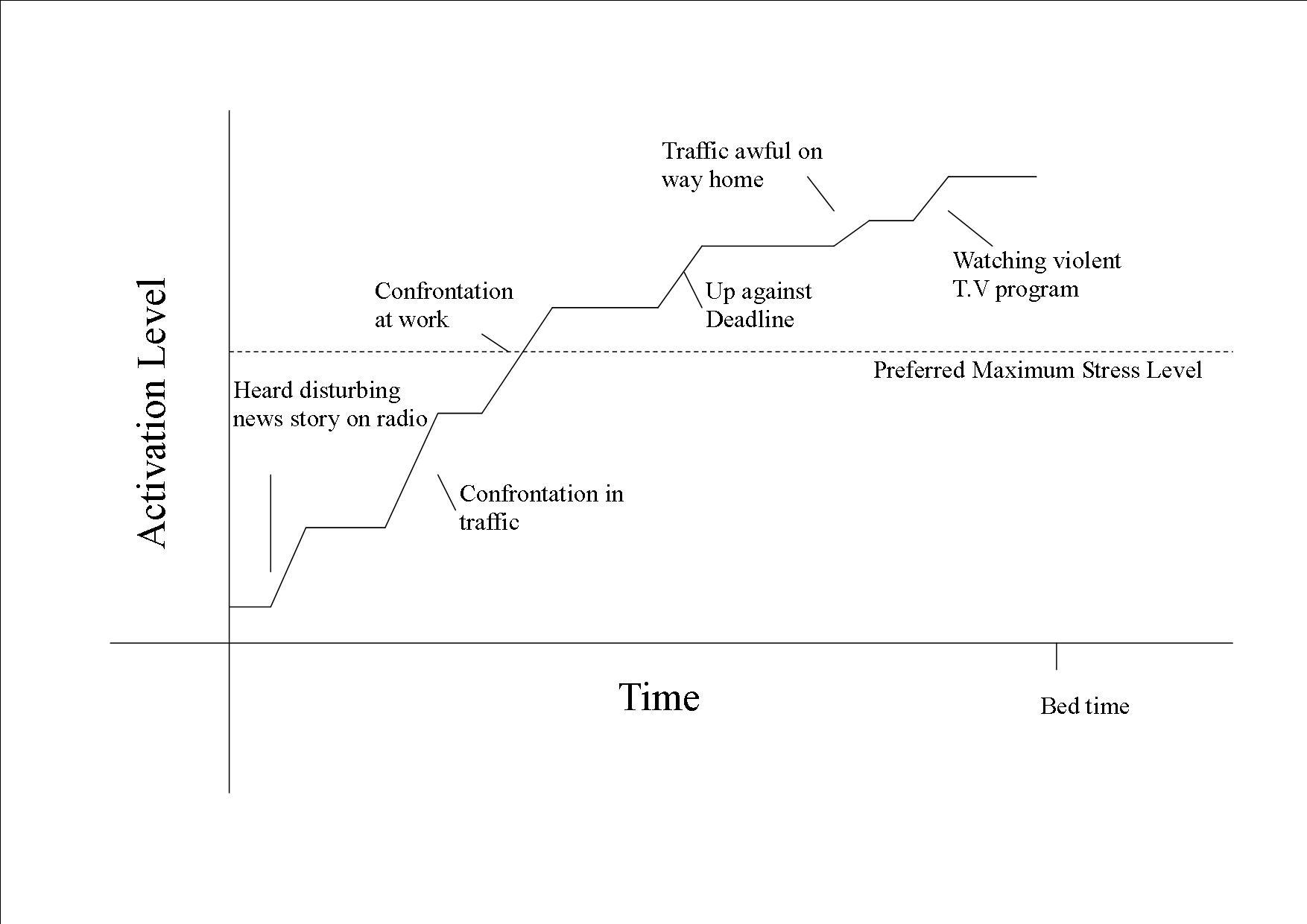 Stress Graph